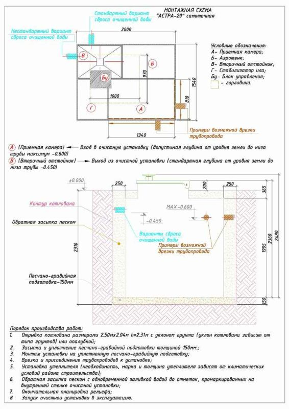 Монтажная схема септика ЮНИЛОС АСТРА 20
