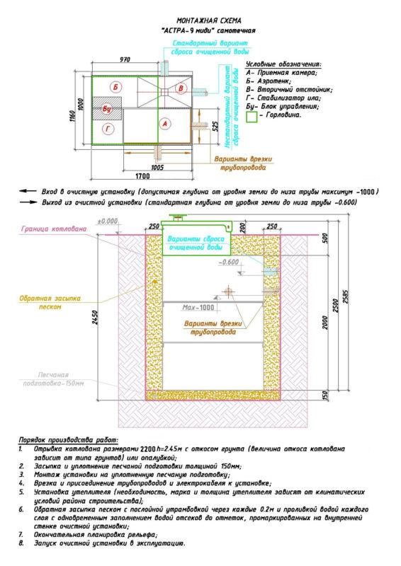 Монтажная схема септика ЮНИЛОС АСТРА 9 Миди