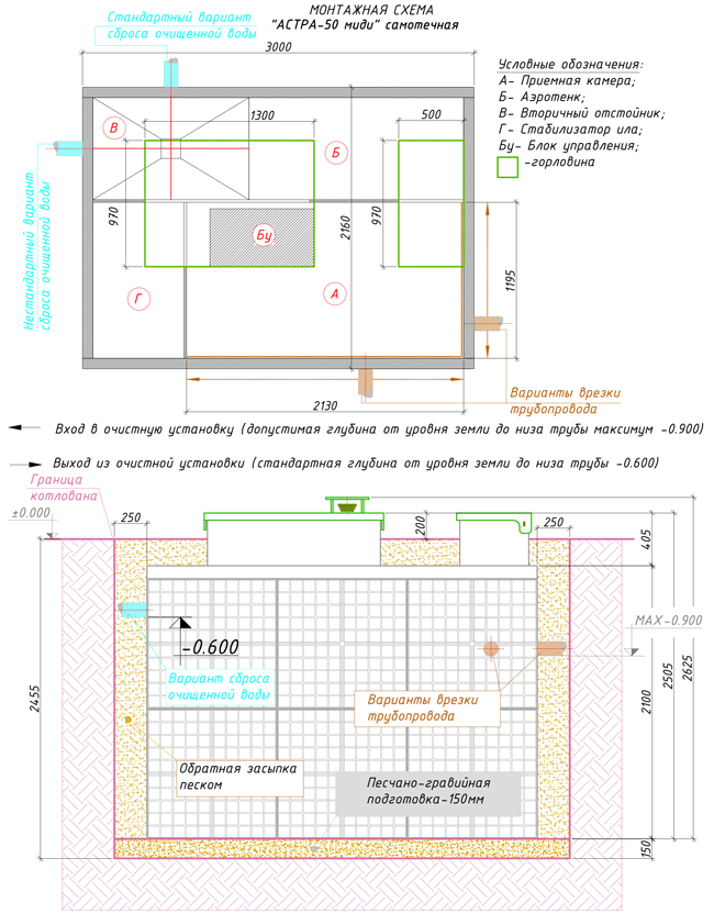 Монтажная схема септика Юнилос Астра 50 Миди